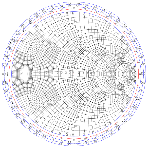 The Smith Chart Invented By Phillip H Smith 19051987 Is A