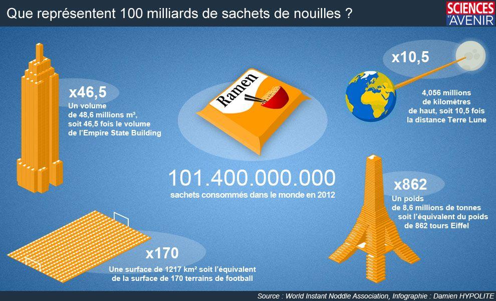 Incroyable: 101 milliards de sachets de nouilles en 2012 ! - Sciences et Avenir