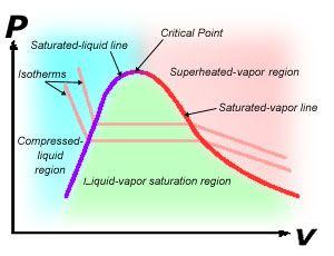 PV diagram | MCAT
