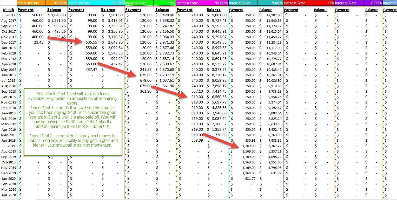ramsey style debt snowball calculator spreadsheet by getthatbizdone on etsy