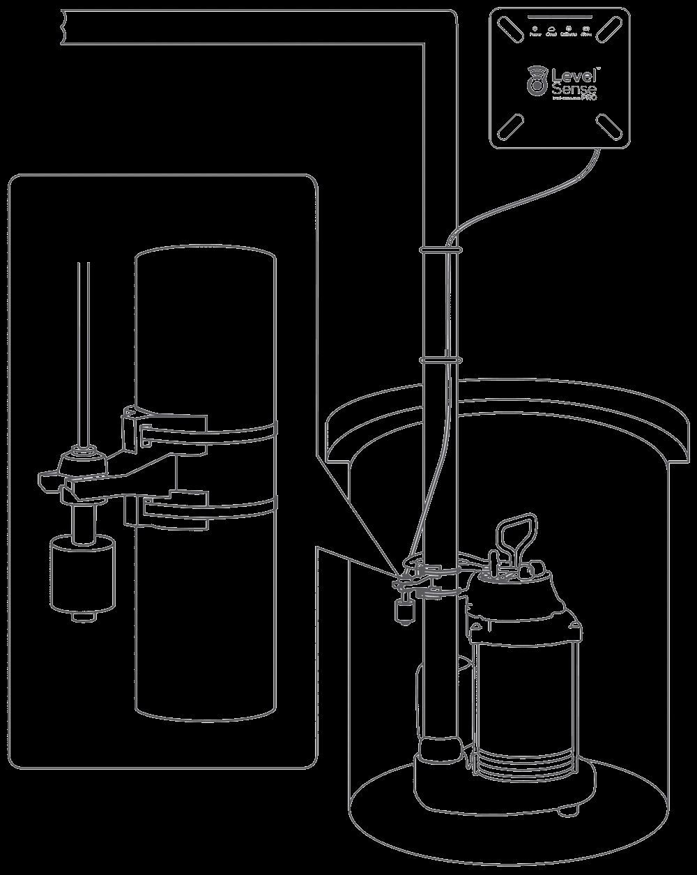 LevelSense Pro Products in 2019 Sump pump, High