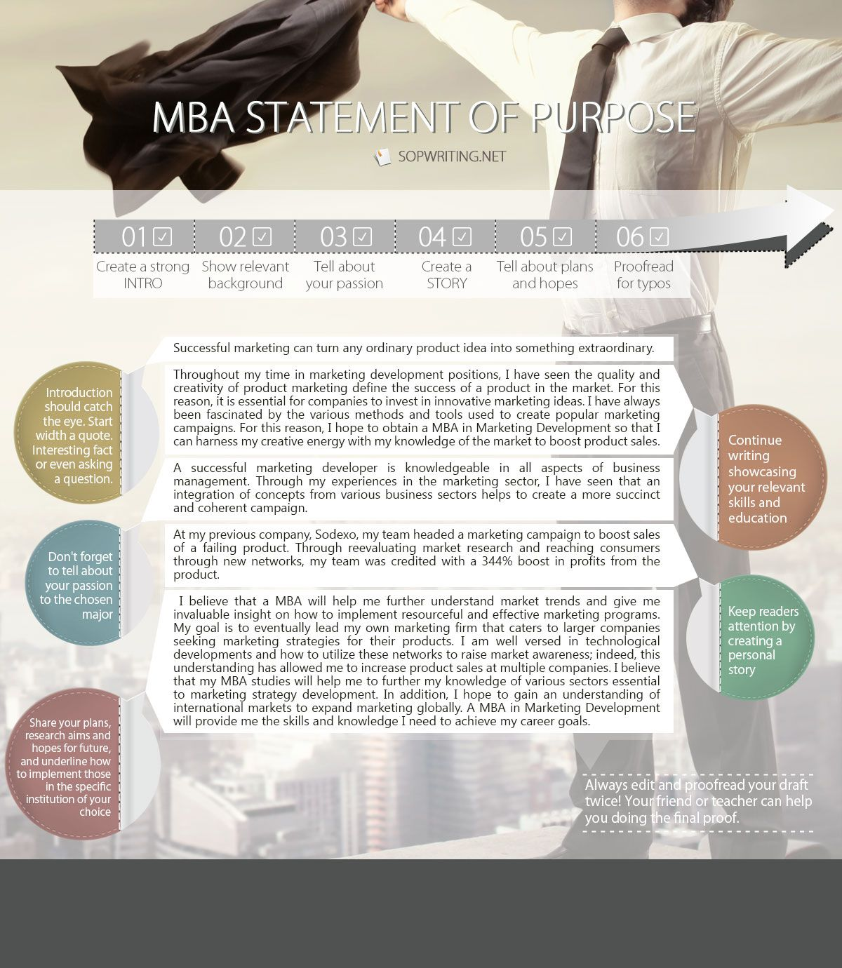 Statement Of Purpose For Mba  Student And Career