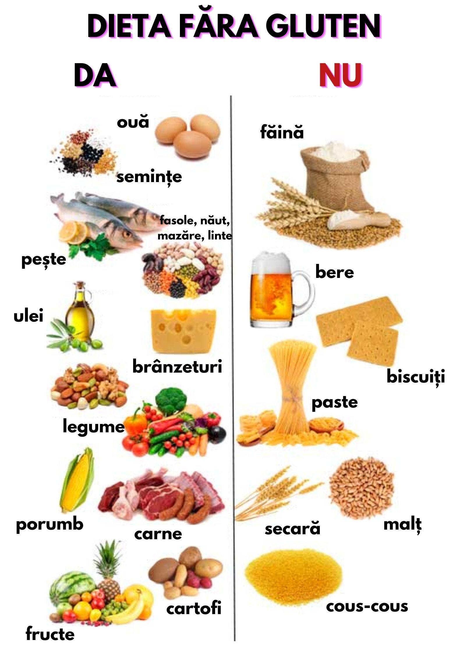 Lista celor 54 de alimente fără gluten, în funcție de categoriile piramidei nutriționale - booksharing.ro