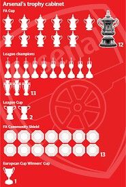 Arsenals Trophy Cabinet