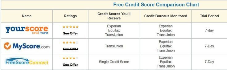 Everyone Can Get Free Credit Reports From All 3 Bureaus Now You