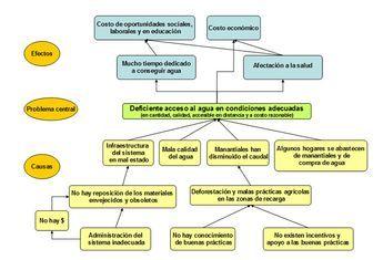 Ejemplo De árbol De Problemas Arbol De Problemas Costo De Oportunidad Evaluacion De Proyectos