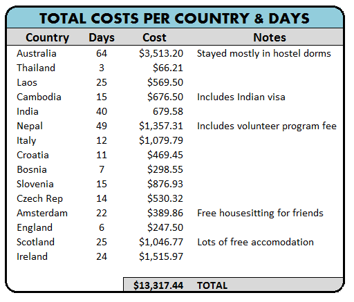 How Much Does It Cost To Travel The World For A Year Less Than