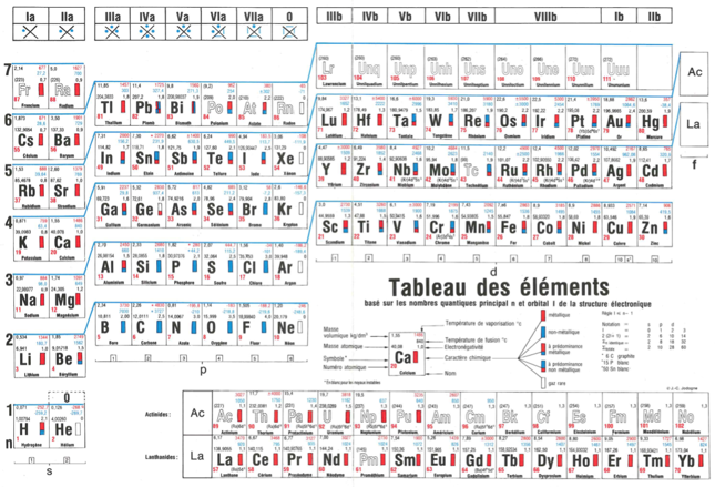 Jodogne 39 s tableau des l ments 1985 periodic tables for Tableau elements