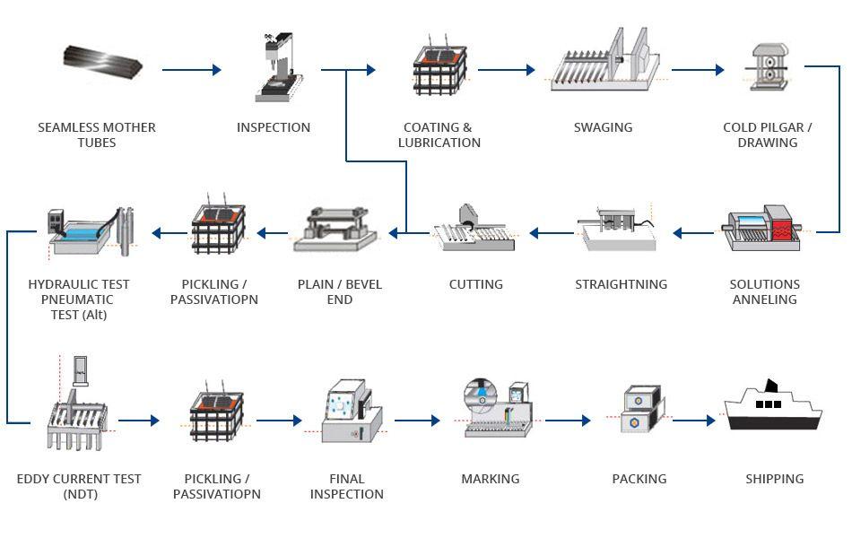 Complete Manufacturing Process Flow Diagram Pcb Manufacturing Process Flow Process Flow Diagram Process Flow Manufacturing Process