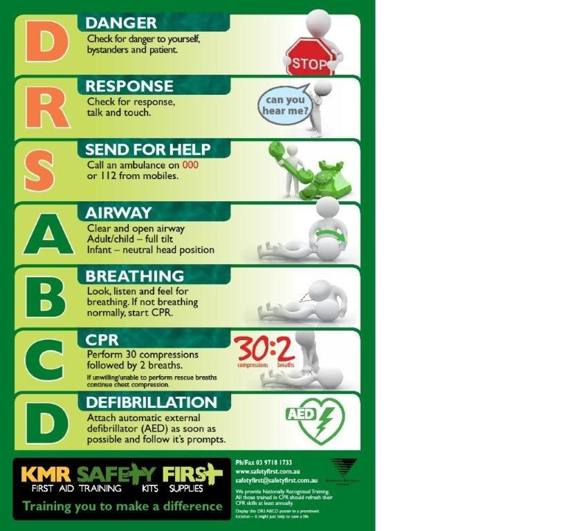 Anaphylaxis Posters to Download DRSABCD - CPR Wall Chart A3
