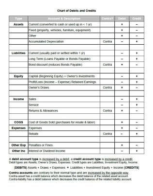 Chart of Debits and Credits Accounting Pinterest Chart