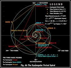 Billedresultat For Nikola Tesla 3 6 9 Fibonacci Sacred Geometry