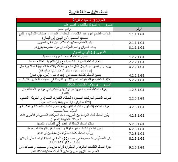 اللغة العربية معايير الدروس للصف الأول