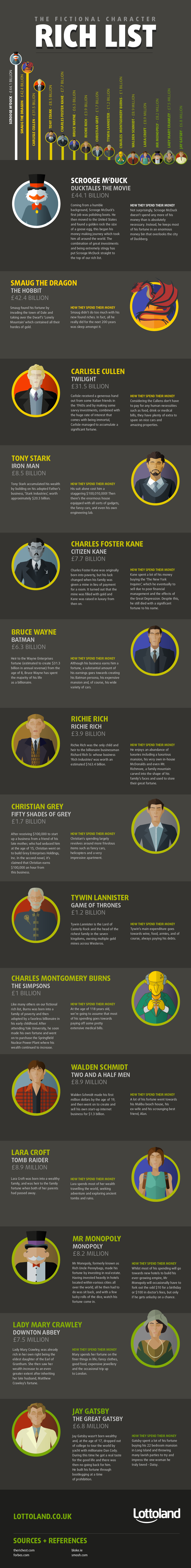 Ultimate Rich List of Fictional Characters #Infographic