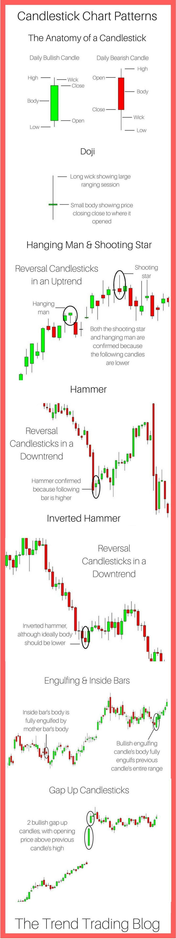 In This Article Find Out In Detail How To Read A Candlestick