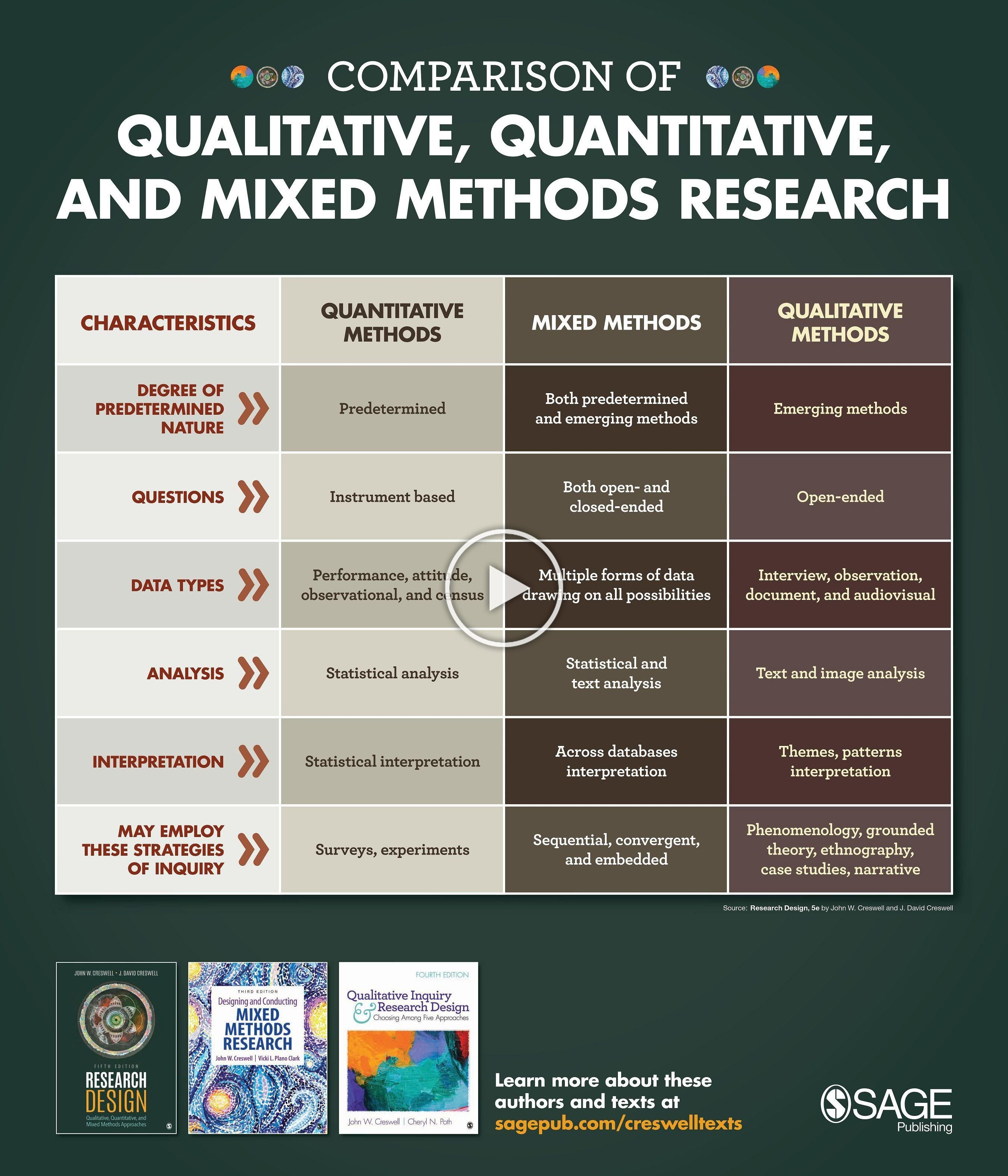 Qualitative Quantitative And Mixed Method Research Characteristic Table Discover Title By John C Writing Social Science Dissertation