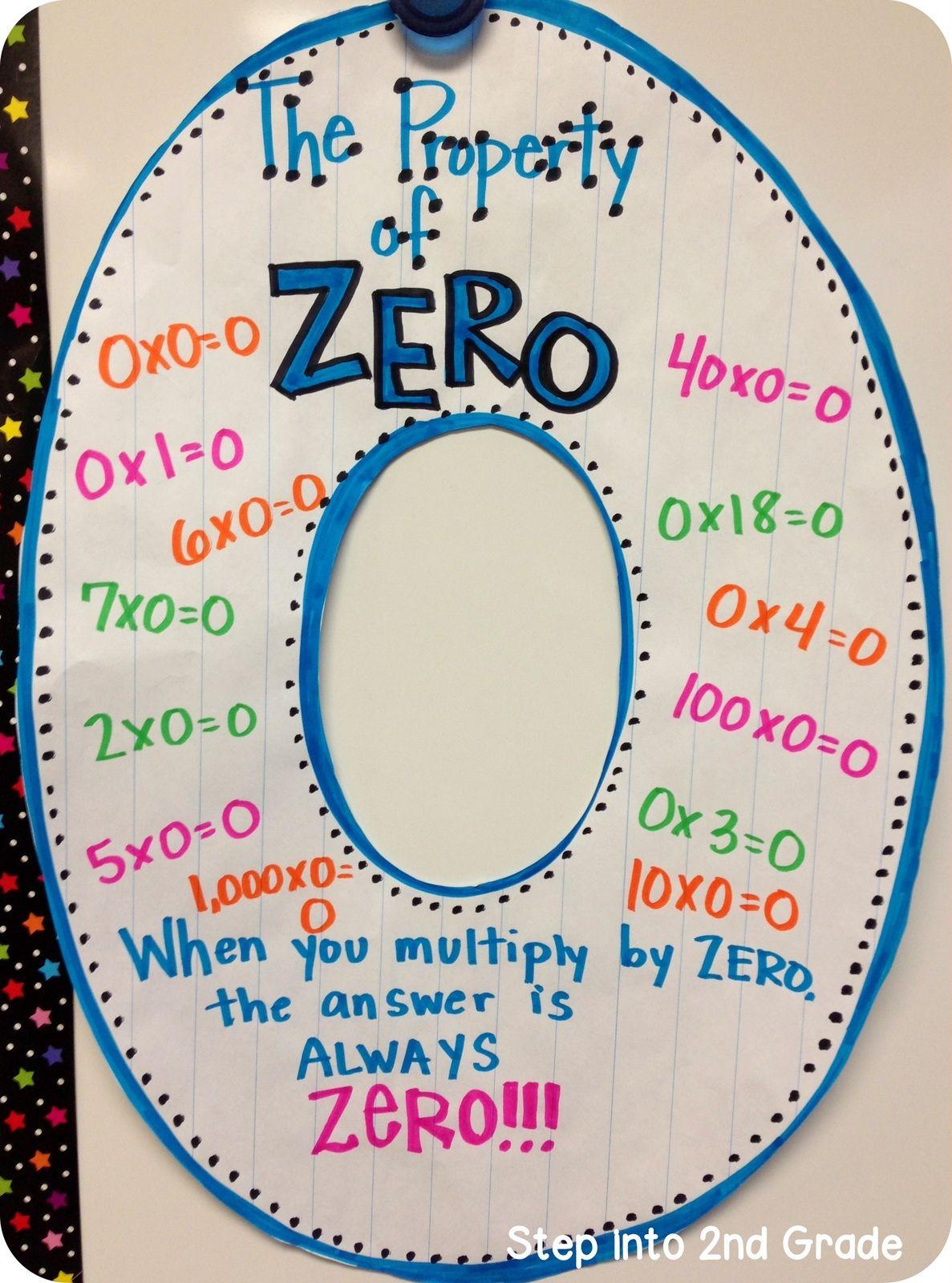 The Property Of Zero