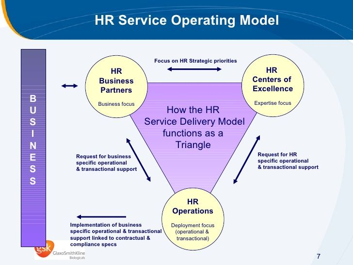 Image result for human resources operating model