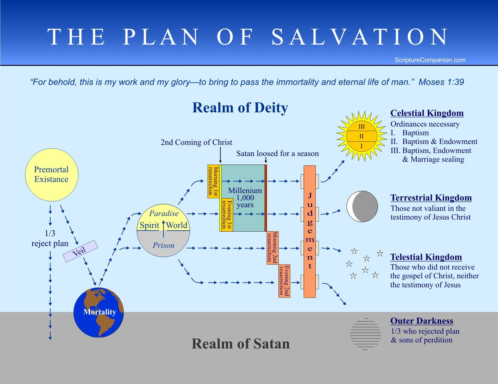 What Hens To Our Spirits Bos When We Plan Of Salvation Map With Scriptures Printable By Scripture Companion
