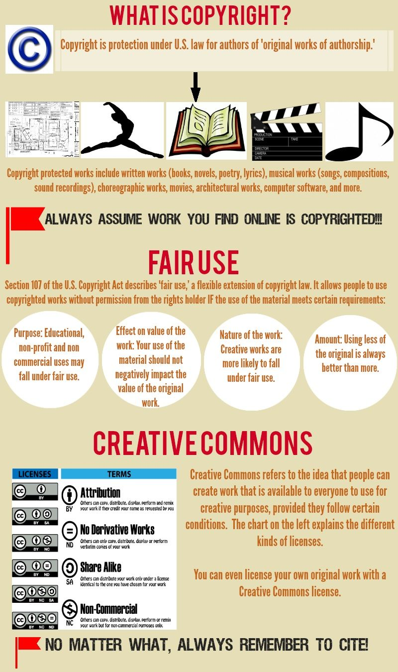What is Copyright? INFOGRAPHIC from BAAFHS Information