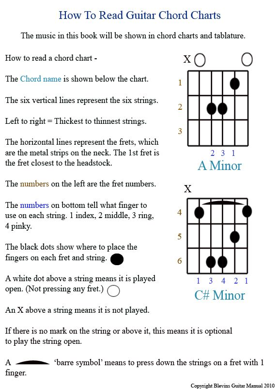 Guitar Manual Intro How To Read Chart Pg 01b Videos Music
