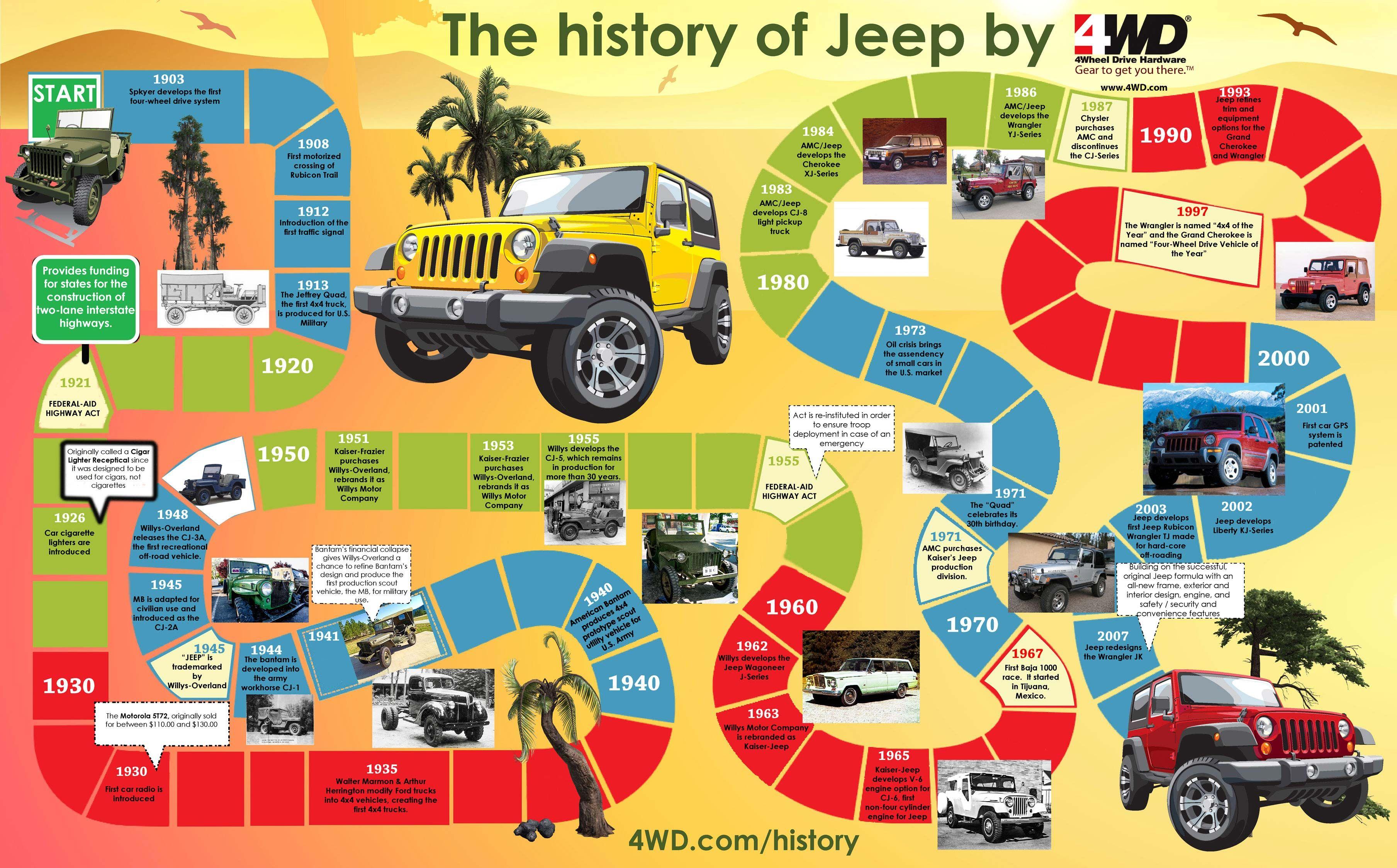 Jeep History Timeline iNFOGRAPHiCs MANiA Jeeps