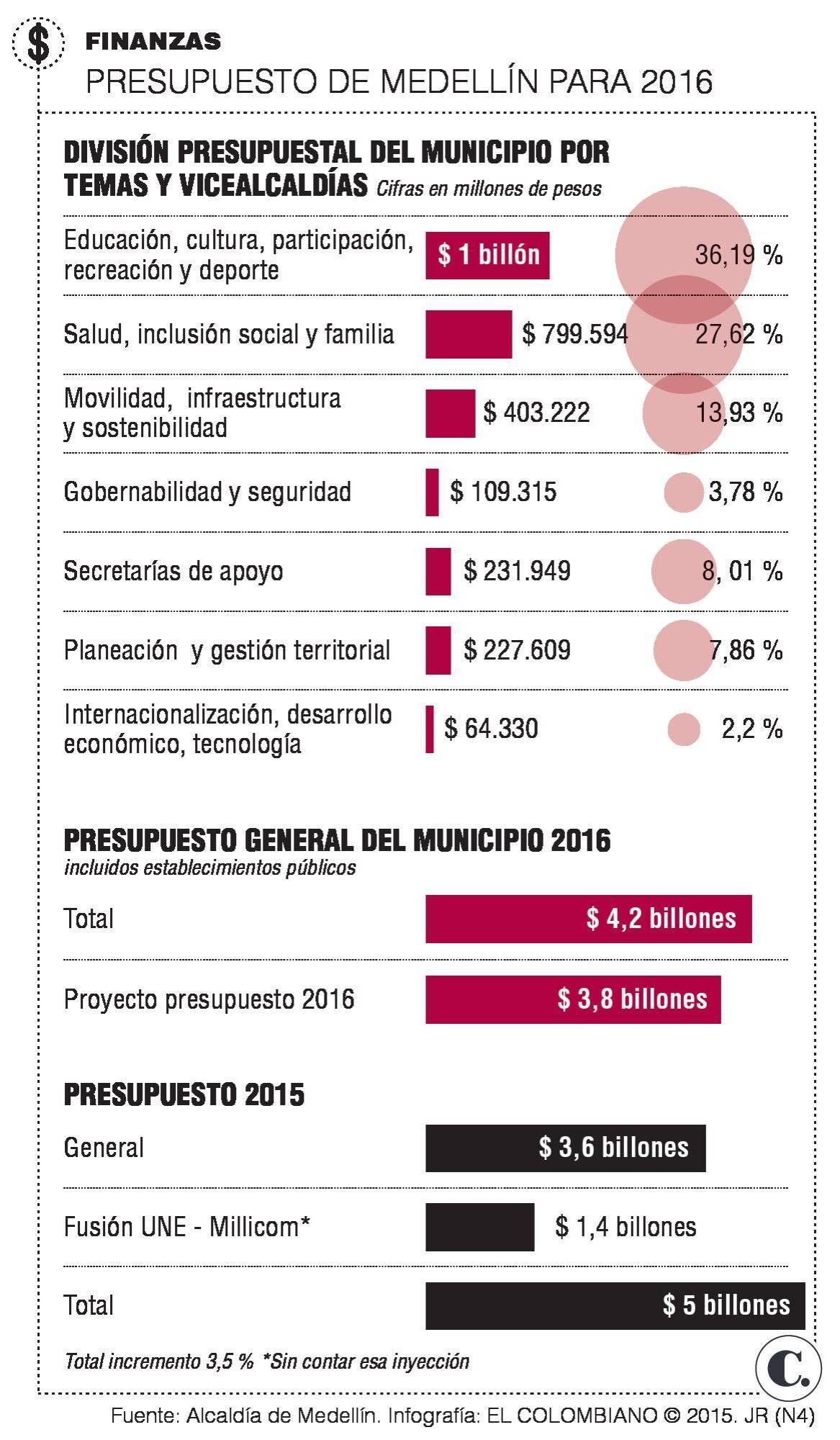 Presupuesto de Medellín priorizará la educación