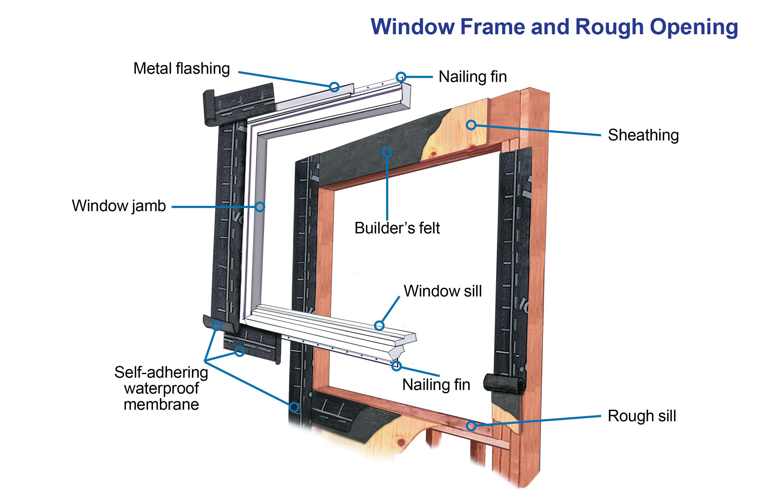 How to install a waterproof window windows window jamb
