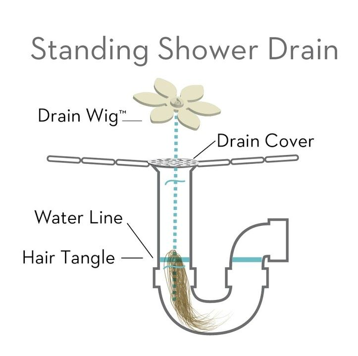 Problems With Clogged Drains Solve The Problem Before It Starts With The Drain Wig It Collects The Hair So You Don T Have To Lifehack