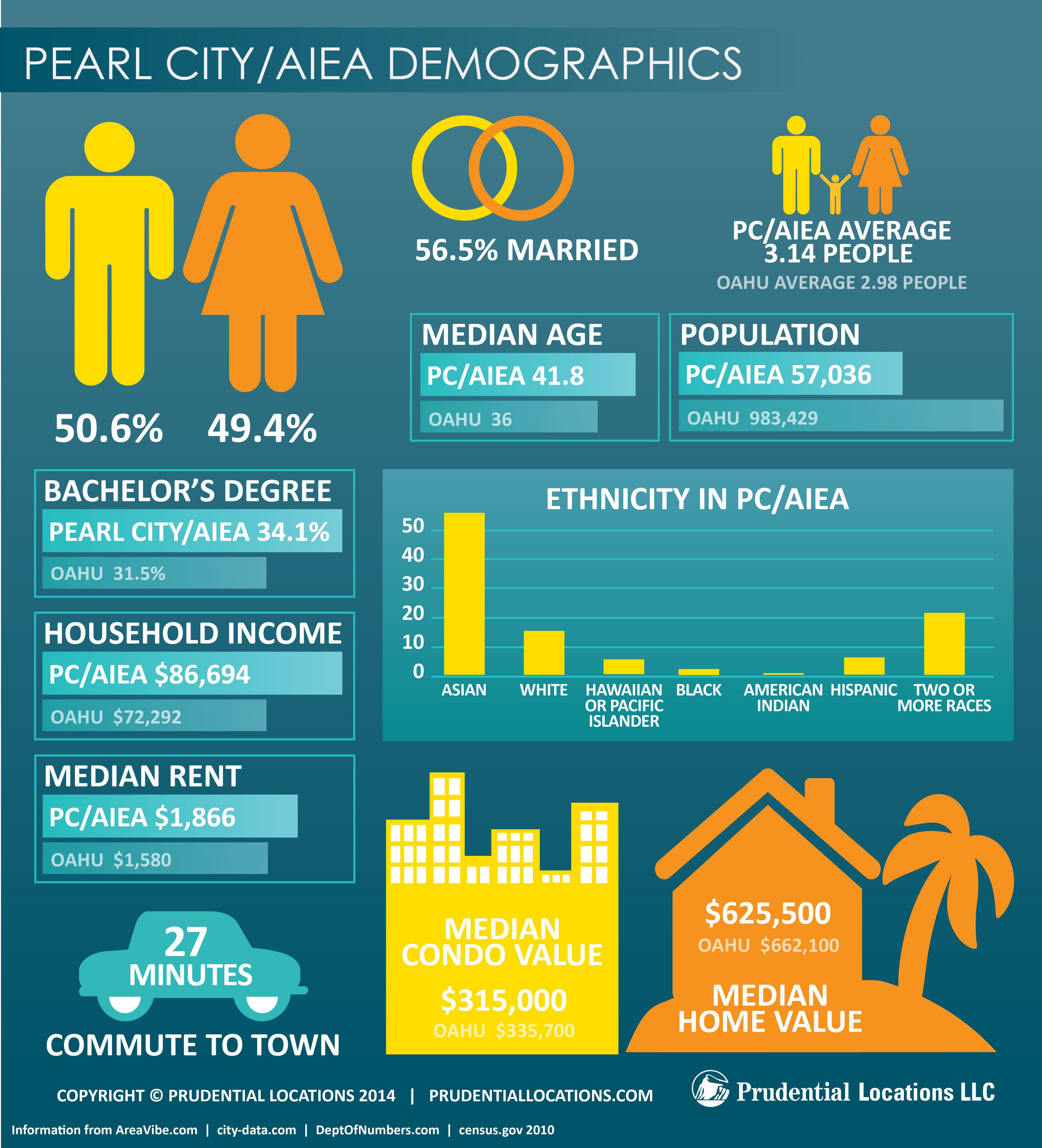 Bank Of Hawaii Home Mortgage Rates