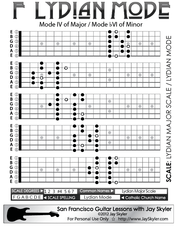 Jay Skyler's Series 2 guitar neck fretboard diagram of Lydian Mode ...
