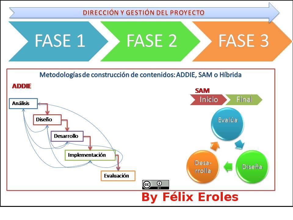 Diseo Instruccional Addie Vs Sam A Vueltas Con Los Proyectos De
