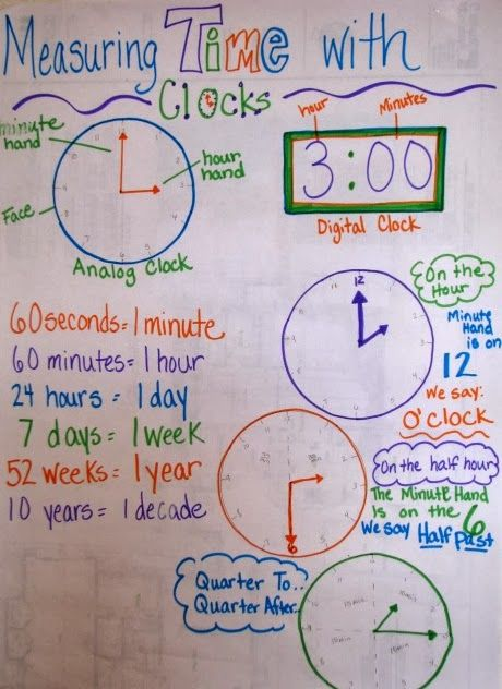 Teaching time and calendar printables game mini lessons anchor chart also for the new year tpt blogs math rh pinterest