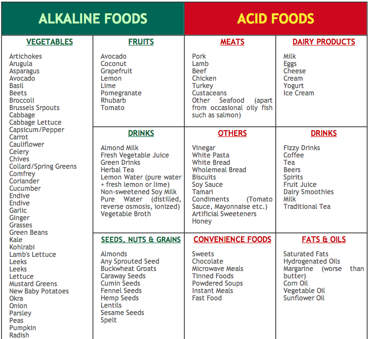 List Of Non Acidic Foods And Drinks
