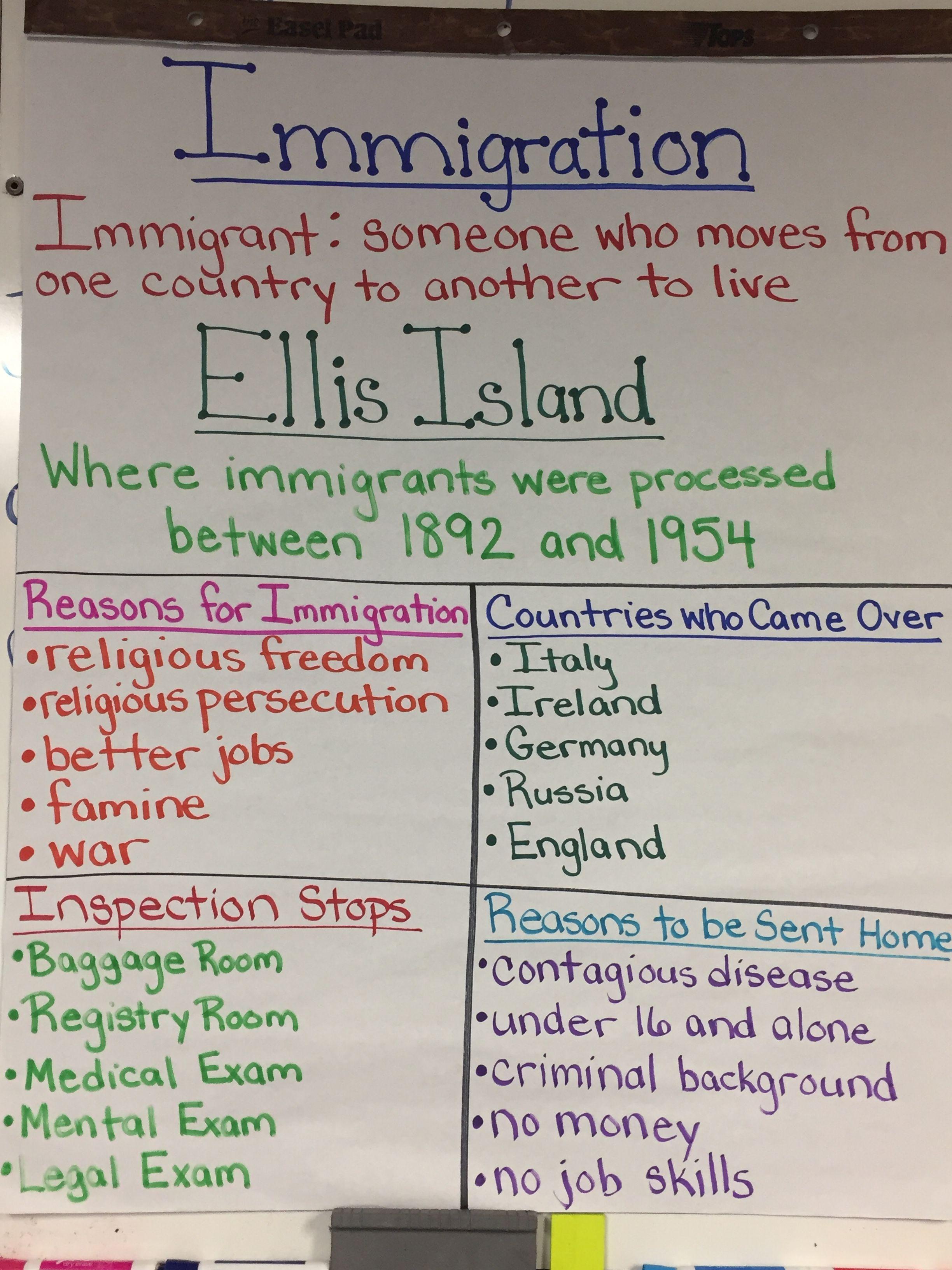 Ellis Island Unit Anchor Chart