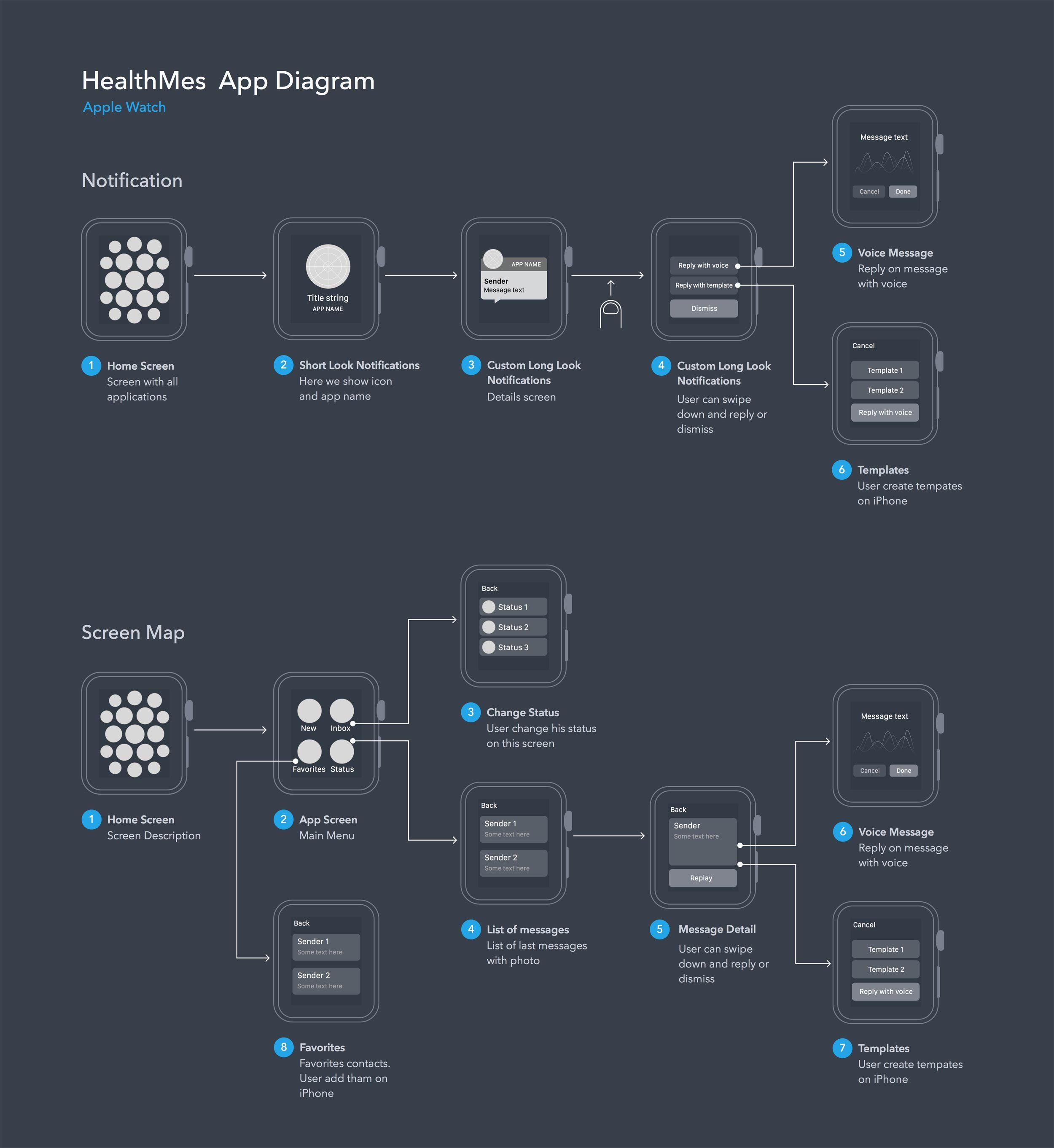 User Flow Diagram for Apple Watch App Apple watch app