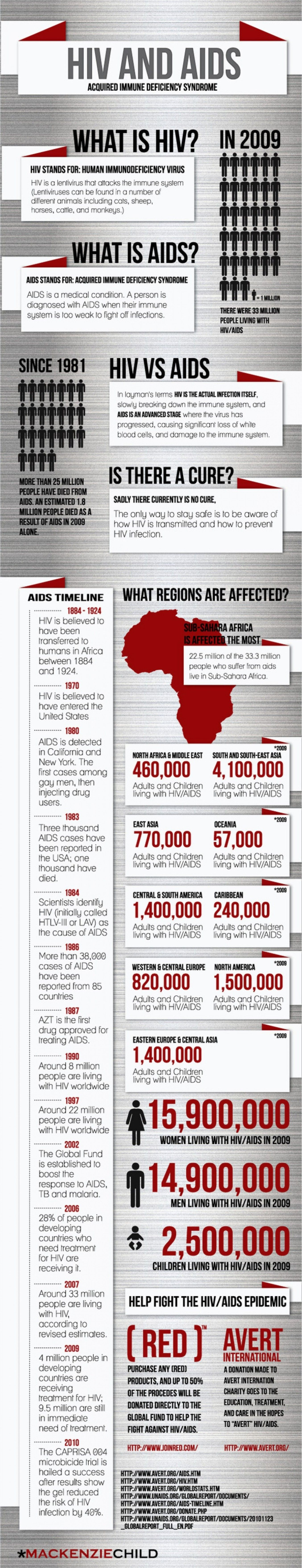 Pin On Hiv Aids Infographics