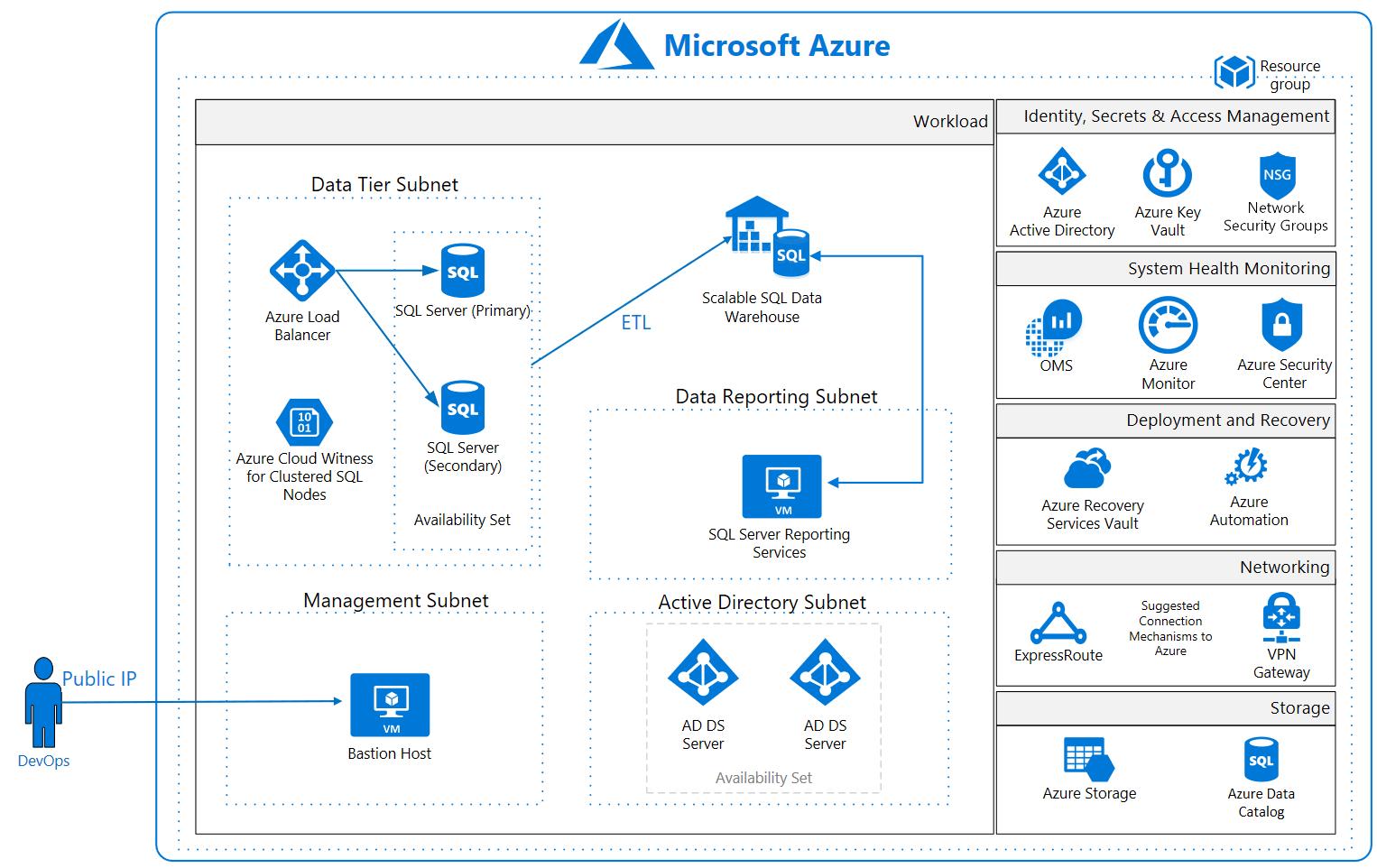 Diagrama De Arquitectura De Referencia De Data Warehouse Para El Rgpd Blueprints Service Blueprint Moodboard App