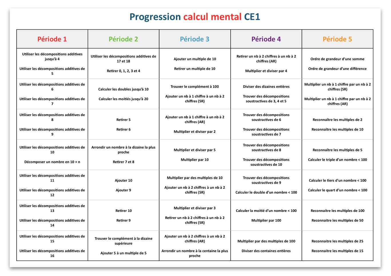Häufig Progression calcul mental CE1 | Progression ce1 ce2 | Pinterest  DH21