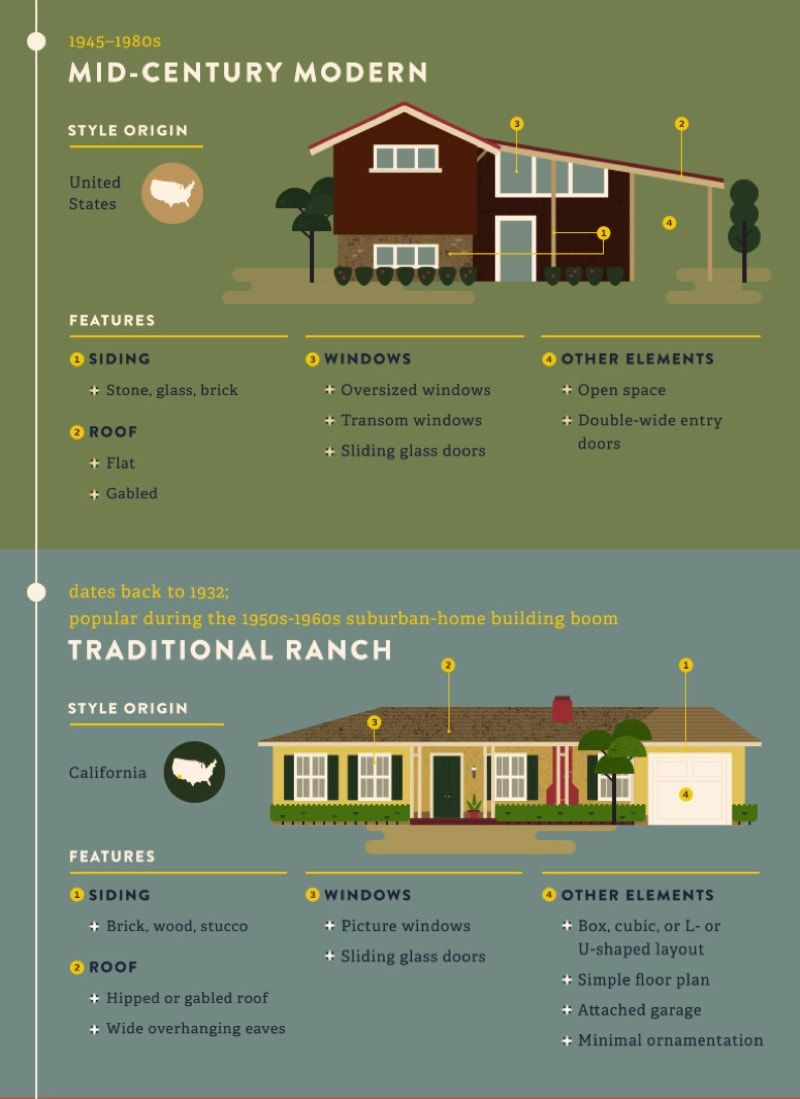 Most Popular Iconic Home Design Styles Architecture Fashion