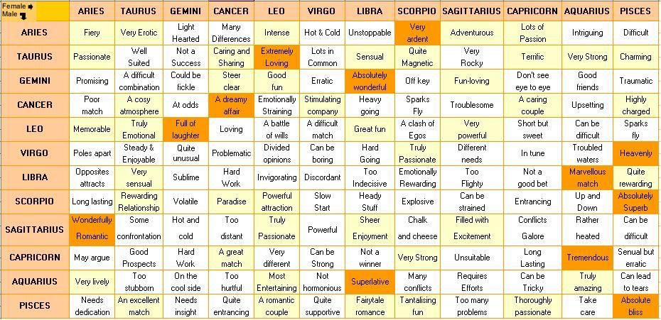 Astrology and dating compatibility zodiac chart