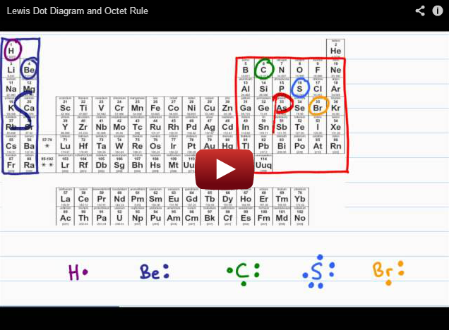 Intro To Orgo Lewis Dot Diagram And Octet Rule In 2020 Electron Configuration Chemistry Organic Chemistry