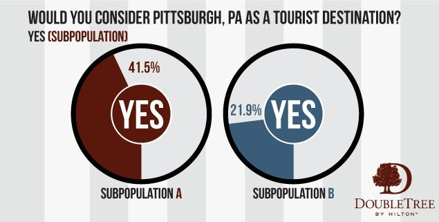 Is Pittsburgh a Top Tourist Destination? 1/4 of Americans