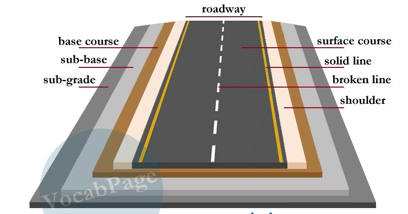 Roads Are Made Up Of Four Layers These Include Layers Of Road Construction Sub Grade Road Construction Civil Engineering Construction Road Design