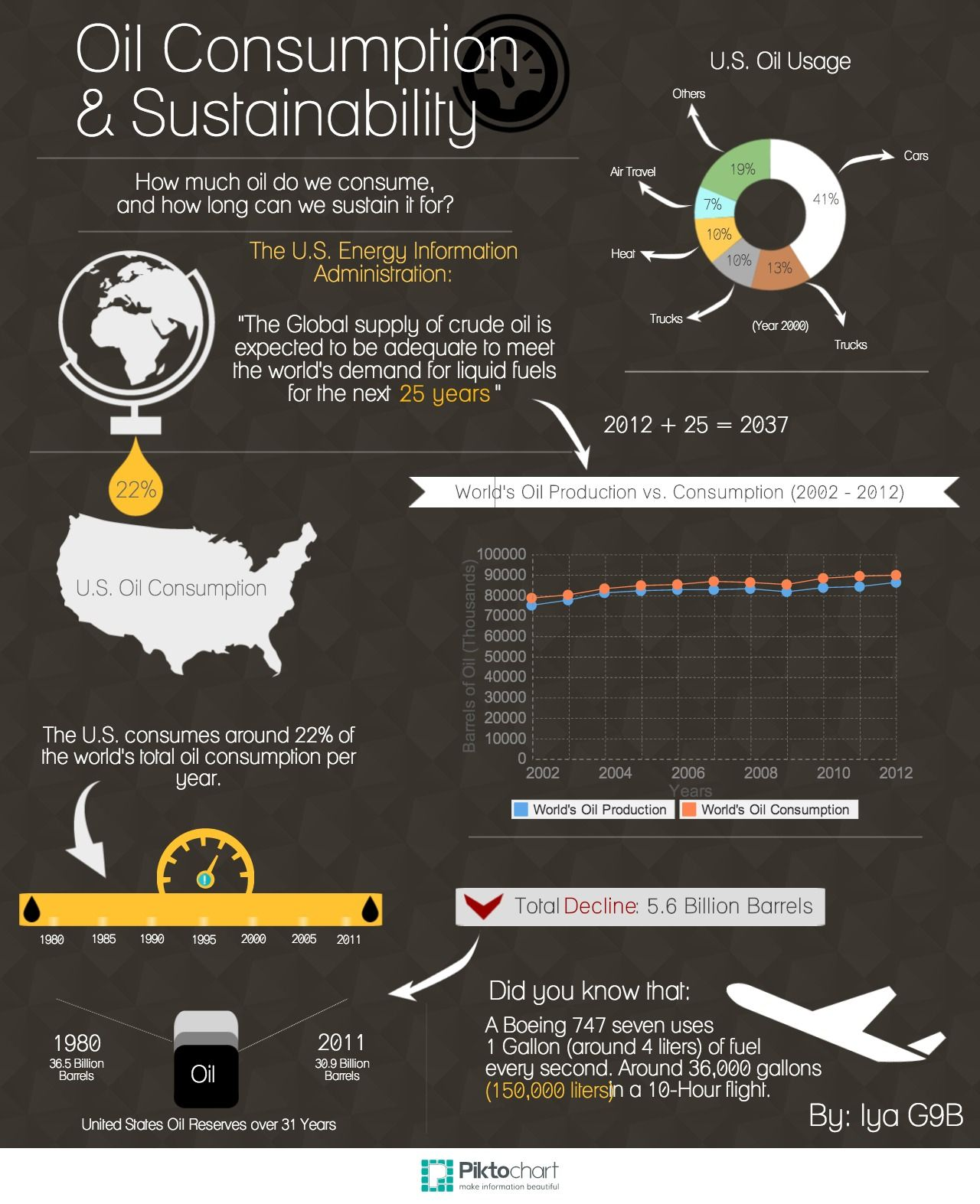 Infographic The Key Economic Policies Put Forward By: Oil Consumption And Sustainability