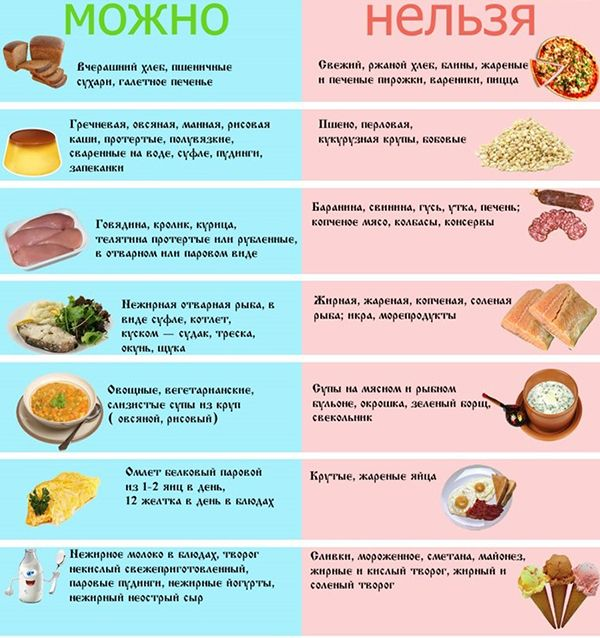 Что можно кушать при гепатите с