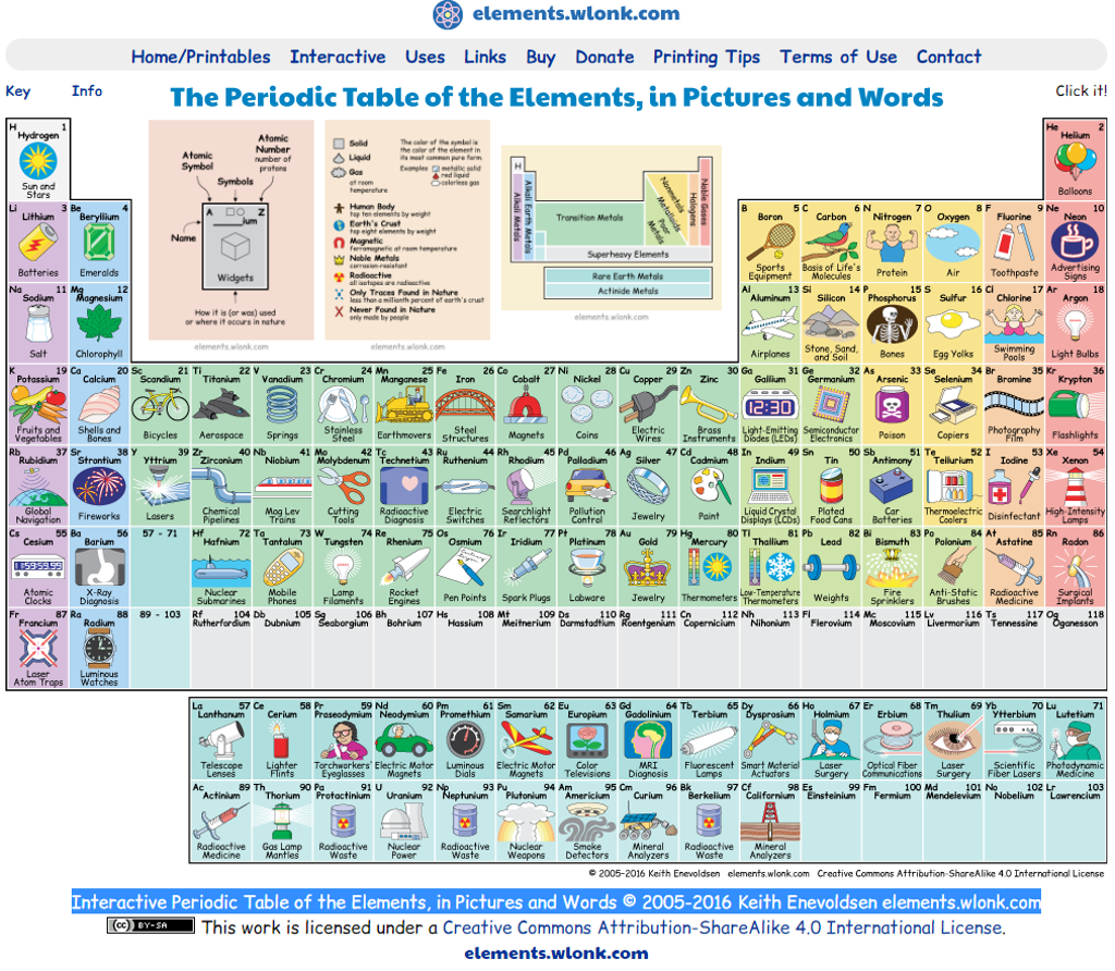 Science is so cool and so is this interactive periodic table of periodic table gamestrikefo Images