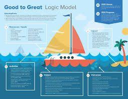 Image Result For Logic Model  Poster Ideas