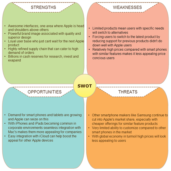 Importance Of Swot Analysis In Your Marketing Plan  Business