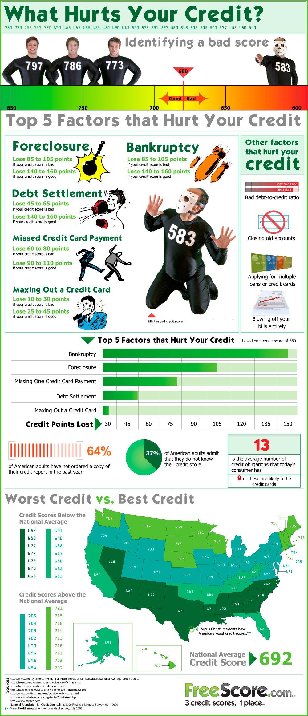 Factors that hurt your credit score infographic bad